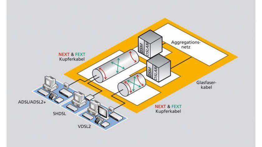 Vor allem das Nebensprechen, unterteilt in Nah- und Fern-Nebensprechen (NEXT und FEXT), verringert die Qualität von DSL-Übertragungen. Da bei VDSL2 die Signale erst kurz vor dem Haushalt auf das Telefonkabel verteilt werden, nimmt die Bedeutung des FEXT signifikant zu. Wissenschaftler der Fraunhofer ESK untersuchen Methoden, um Nebensprechstörungen zu verringern und damit die Qualität der DSL-Übertragung zu steigern. Abb.: Fraunhofer ESK