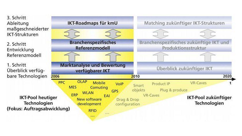 Projektphasen des Forschungsprojekts TailorICT. Abb.: Fraunhofer IPA