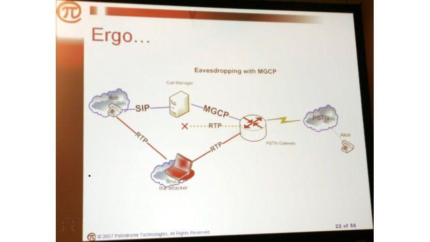 VoIP-Attacke: Der neue Angriff lenkt den Datenverkehr zwischen VoIP-Client und dem Media Gateway durch den PC des Lauschers.