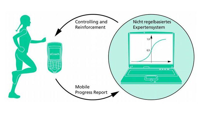 Der eCoach ist ein neues Konzept für ein aktives E-Learning-System. Abb.: Fraunhofer ESK