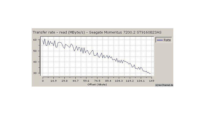 Zonenmessung: In den schnellen Außenzonen erreicht die Momentus 7200.2 eine maximale sequenzielle Datentransferrate von 61,0 MByte/s. Im langsamen Innenbereich transferiert das Laufwerk noch 29,5 MByte/s.