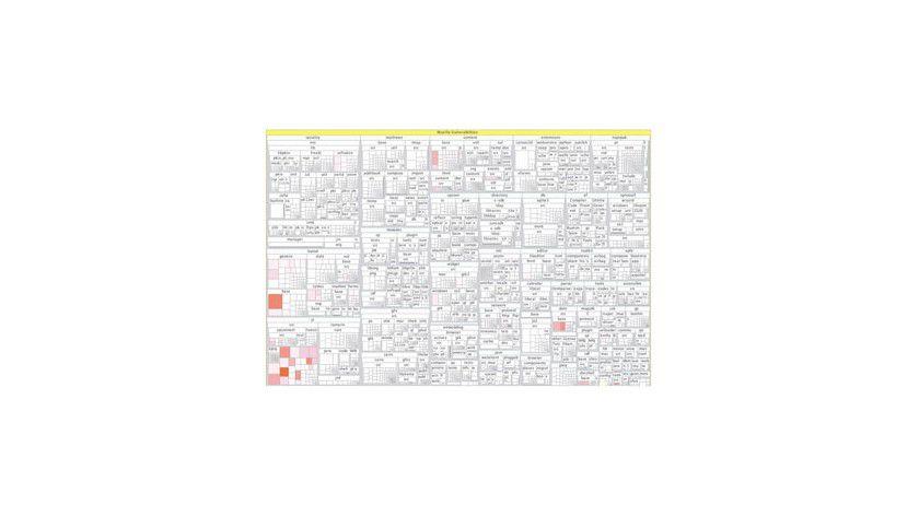 """Die """"Mozilla-Landkarte"""": Je röter eine Komponente dargestellt wird, desto verwundbarer ist sie. Abb.: Uni Saarland"""