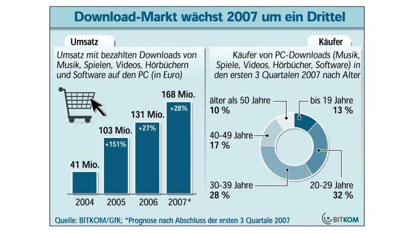 Wachstumsmarkt: Laut Prognose soll der Umsatz mit legalen Downloads auf 168 Millionen Euro steigen. (Quelle: BITKOM)
