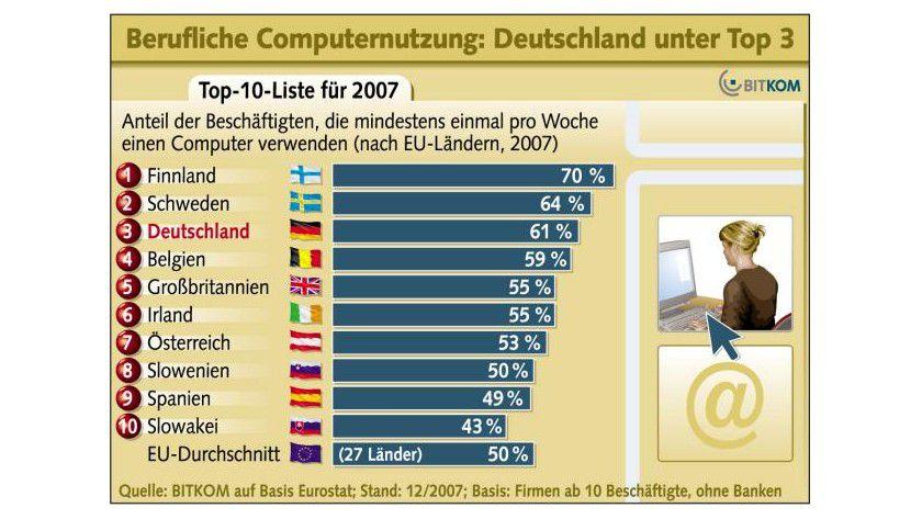 PC-Nutzung: Im europäischen Vergleich liegt Deutschland bei der beruflichen PC-Nutzung auf dem dritten Rang. (Quelle: BITKOM)