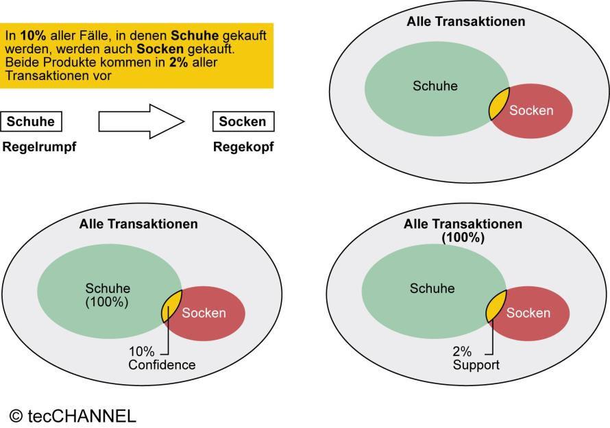 Bild: Konfidenz und Support: Schematische Darstellung anhand des ...