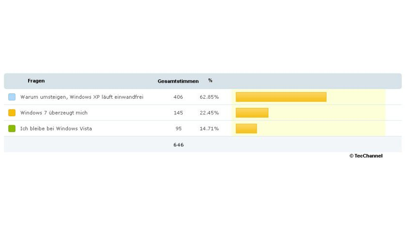 Detailansicht: Genau 646 Leser haben an unserer Umfrage teilgenommen. (Grafik: Polldaddy)