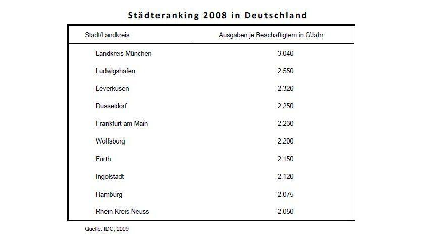 IT-Ausgaben: Der Landkreis München liegt 2008 wie im Vorjahr auf dem ersten Rang. (Quelle: IDC)