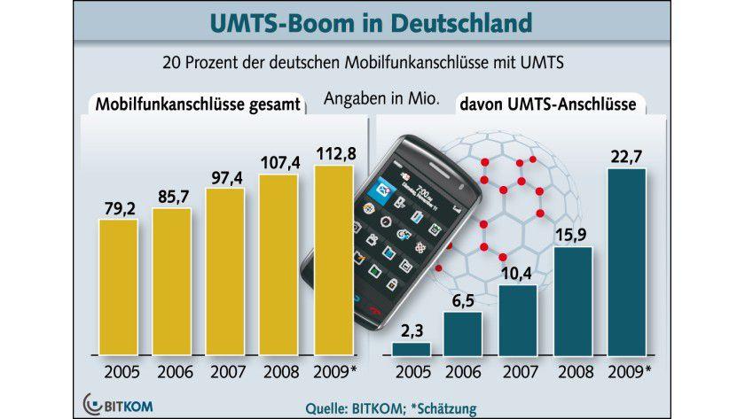 Mobiles Internet: Zum Jahreswechsel 2008/2009 gab es rund 16 Millionen UMTS-Anschlüsse in Deutschland. (Quelle: BITKOM)