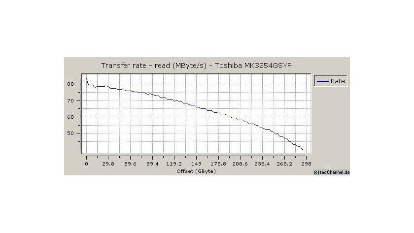 Zonenmessung: Toshibas MK3254GSYF liefert eine maximale sequenzielle Transferrate von 83,5 MByte/s. Im langsamen Innenbereich der Magnetscheiben ermöglicht das 7200er Laufwerk noch 40,4 MByte/s.