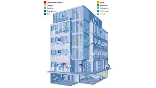All-in-One: Ein optimaler Zutrittsschutz beinhaltet alle wichtigen Räume und Gebäudeteile eines Unternehmens. (Quelle: Novar)