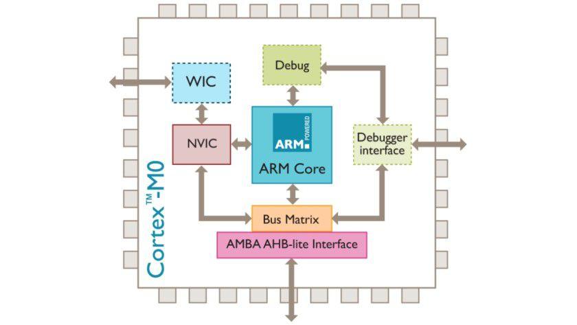 Sparsam: Laut Arm bringt der Cortex-M0 die Leistung eines 32-Bit-Chips, jedoch zum Preis eines Acht-Bit-Chips. (Quelle: ARM)