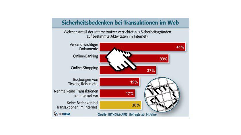 Studie: Zahlreiche Deutsche fürchten die Unsicherheit im Web. (Quelle: Bitkom)