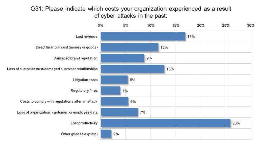 Kosten: Durch Cyberangriffe verursachte Verluste. (Quelle: Symantec)