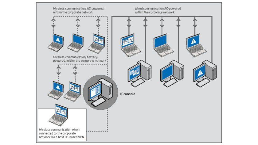 """Steuerzentrale: Bei einem Systemproblem kann der Systemadministrator per IT-Management-Konsole jederzeit auf den """"defekten"""" Rechner zugreifen und gegebenenfalls den Fehler beheben oder Diagnoseroutinen aufrufen. (Quelle: Intel)"""