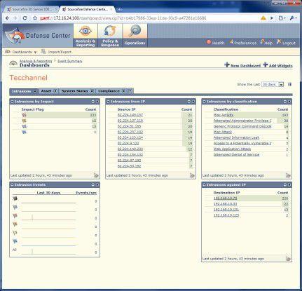 Dashboard: Die Widgets stellen die jeweiligen Informationen aus dem Netzwerk dar und lassen sich beliebig erweitern und anpassen.