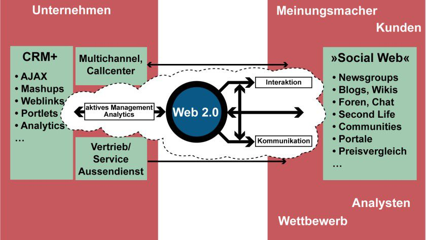 Verbindung: CRM 2.0 (hier CRM+) will das Social Web integrieren und für Unternehmen nutzbar machen.