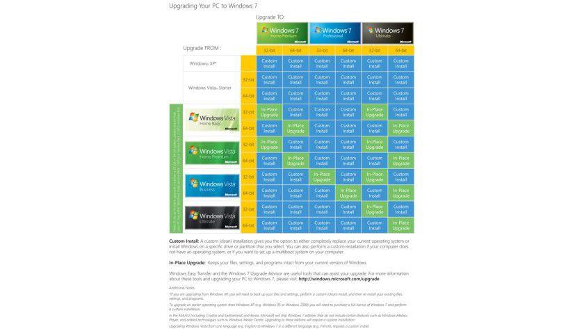 Was geht wo?: Die auf den ersten Blick etwas verwirrende Tabelle zeigt, welches Windows man auf welches Windows 7 upgraden kann. (Quelle: Microsoft)
