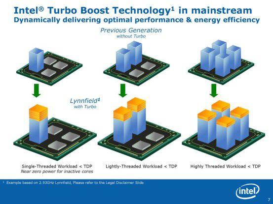 Turbo Mode: Dank automatischer Übertaktungsfunktion rechnet der Intel Core i7-870 unter bestimmten Umständen genauso schnell wie doppelt so teure Prozessoren