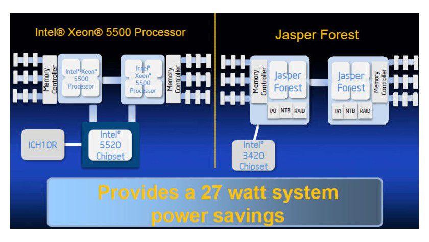Sparsam: Die Jasper-Forest-Plattform soll Intels Angaben zufolge 27 Watt weniger Energie benötigen als eine Xeon-5500-Plattform. (Quelle: Intel)