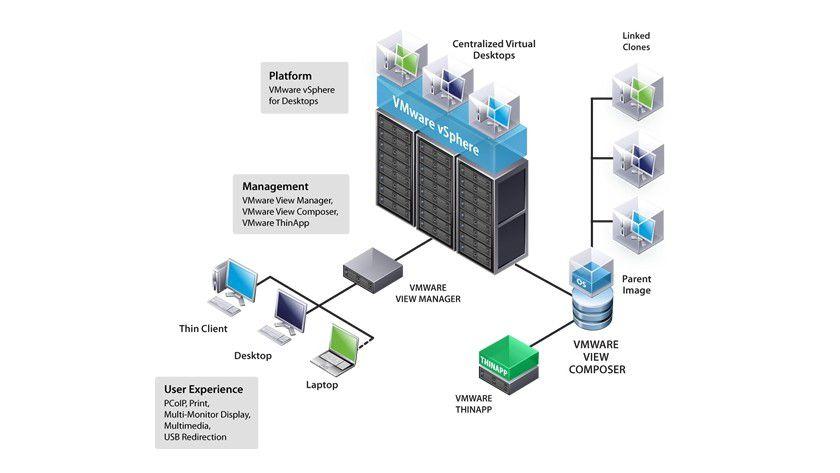 Virtuelle Plattform: VMware View 4.5 bietet zahlreiche Funktionen zur Desktop-Virtualisierung. Durch die Verknüpfung mit vSphere kann die Lösung den virtuellen Desktop als Service anbieten. (Quelle: VMware)