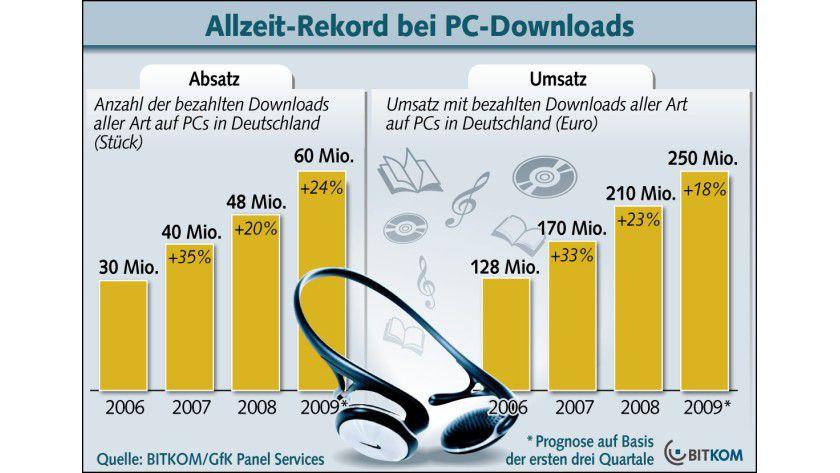 Rekordhoch: 2009 geben die Deutschen voraussichtlich 250 Millionen Euro für Downloads aus. (Quelle: BITKOM)