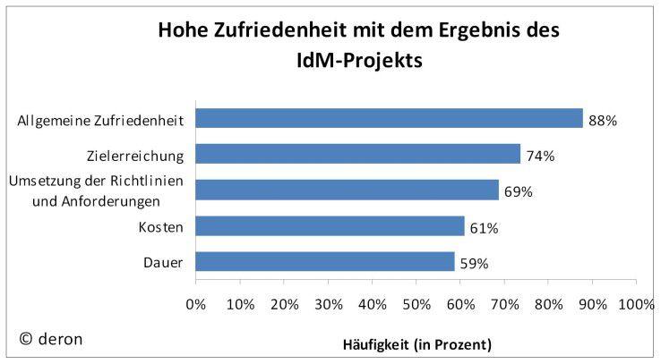 Ergebnisse: Anwender sind nach Einführung eines zentralen Identity Managements offenbar sehr zufrieden. Das ergab eine Umfrage von Deron Consulting.