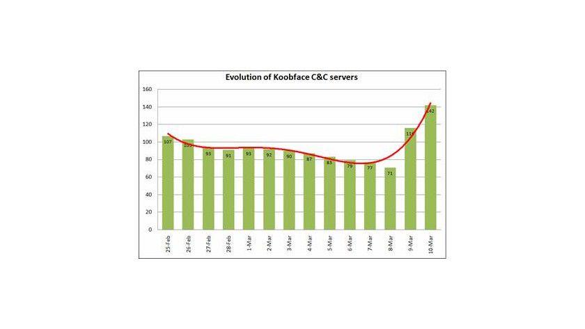 Zuwachs: Die Anzahl der C&C-Server für Koobface. (Quelle: Kaspersky)