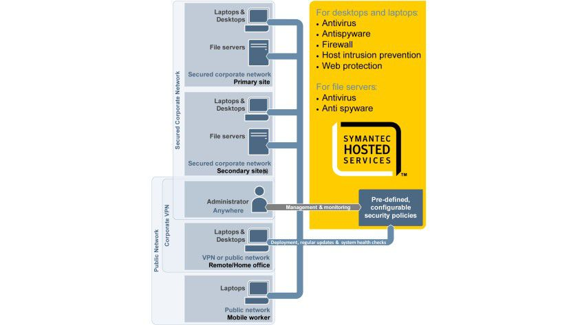 Schema: So funktioniert die Hosted Endpoint Protection. (Quelle: Symantec)