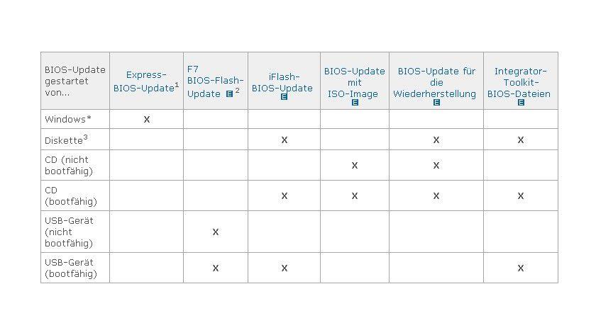 Fundsache: In dieser Matrix erfahren Sie, welche BIOS-Update-Methode für Sie die Richtige ist. (Quelle: Intel)