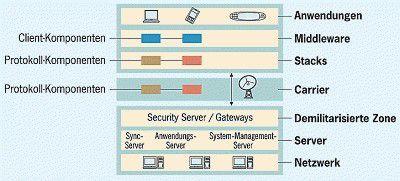 Aufbau einer mobilen Infrastruktur: Mobile Anwendungen sind in der Regel sehr individuell - wie auch die eingesetzten Geräte. Für die Infrastruktur gibt es jedoch bewährte Schemata.