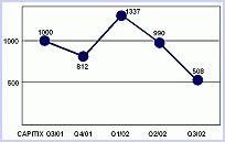"""Das branchenspezifische Trendbarometer """"CAPITIX"""" (Capital Stage Information Technology Index) wurde erstmals im dritten Quartal 2001 aufgelegt. Die Initiative von Capital Stage IT/New Media, einer Tochter der Hamburger Finanzdienstleistungsgruppe Capital Stage AG, soll nach den Worten von Geschäftsführer Oliver Bube mit dazu beitragen, den angesichts vieler Internet-Pleiten und allgemein schwacher Marktlage derzeit etwas angekratzten Ruf der IT-Industrie wieder aufzupolieren. Grundlage der Indexberechnung sind Beteiligungsanfragen von Unternehmen aus dem IT- und New-Media-Sektor. Dabei werden - selbstverständlich streng anonym - relevante Daten der Newcomer wie Mitarbeiter- und Umsatzplanung, Zeitkorridor bis zum Break-even sowie eigene Investitionen verdichtet und gegen bereits existierende und vergleichbare Beteiligungen im Capital-Stage-Portfolio gespiegelt. Für den Index im dritten Quartal 2002 wertete Capital Stage IT/New Media 72 Bewerbungen aus, allerdings enthielten nur 40 Businesspläne alle erforderlichen Angaben."""