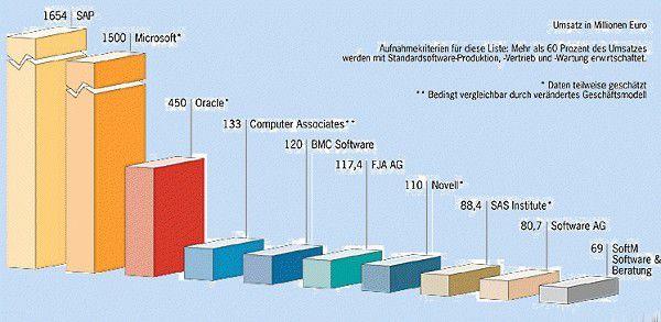 Im deutschen Markt für Standardsoftware gibt es eine Zweiklassengesellschaft: SAP und Microsoft dominieren den Markt, Oracle müht sich, Anschluss zu halten. Die Nummer vier erzielt weniger als ein Zehntel des SAP-Umsatzes.(Quelle: Lünendonk)