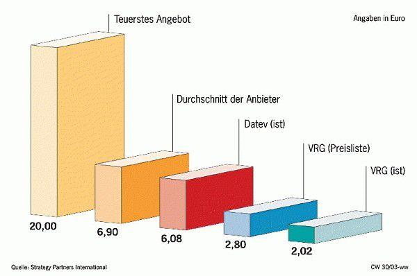 HR-Outsourcing: Vergleichen lohnt sich - computerwoche.de