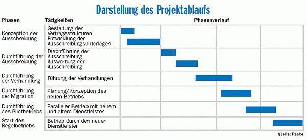 Das gesamte Migrationsprojekt bei dem Versicherer Deutscher Ring dauerte zwölf Monate. Quelle: Raabe