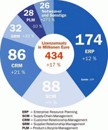 Im ersten Quartal konnte SAP selbst im vermeintlich gesättigten ERP-Segment zulegen.
