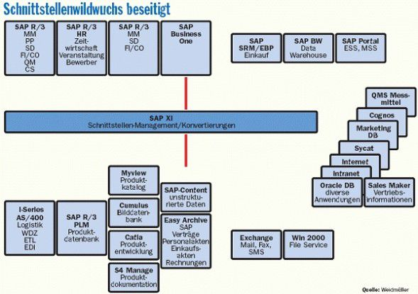 Mit XI löst Weidmüller eine Reihe von Dateischnittstellen und Batchabläufen ab.