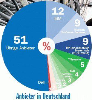 Mit hardwarenahen Projekten und Outtasking-Services wurden 2004 rund 6,1 Milliarden Euro umgesetzt. Quelle: PAC