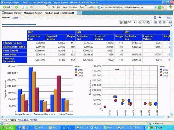 """Mit Cognos 8 BI lassen sich in Reportnet per """"Dimensional Reporting"""" multidimensionale Auswertungen weiterverwenden."""