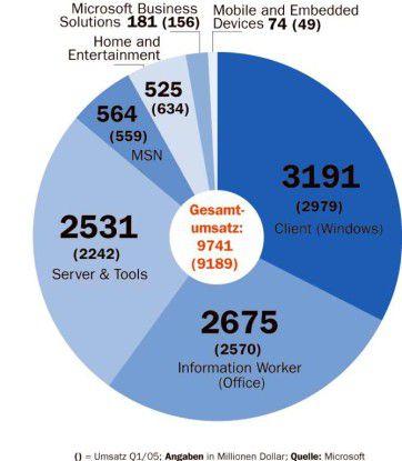 () = Umsatz 01/05;Angaben in Millionen Dollar; Quelle: Microsoft Windows und Office bringen das Geld.