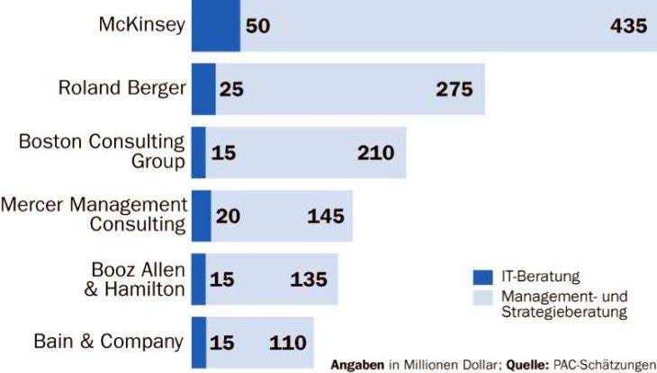 Noch sind die Einnahmen der Business-Consultants aus dem IT-Beratungsgeschäft gering. Der Geschäftszweig gewinnt aber an Stellenwert.