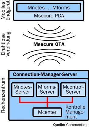 Die einzelnen Komponenten steuert der Administrator mit dem Mcenter.