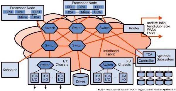 Die Infiniband-Fabric liefert Punkt-zu-Punkt-Verbindungen zu allen angeschlossenen Komponenten, die aus Sicherheitsgründen auch doppelt ausgelegt sein können.