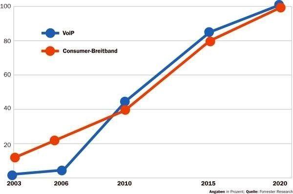 Voice over IP wird sich in Europa erst im Jahr 2020 vollständig durchgesetzt haben, prognostizieren die Marktforscher. Damit einher geht die Nutzung von Breitbandtechniken.