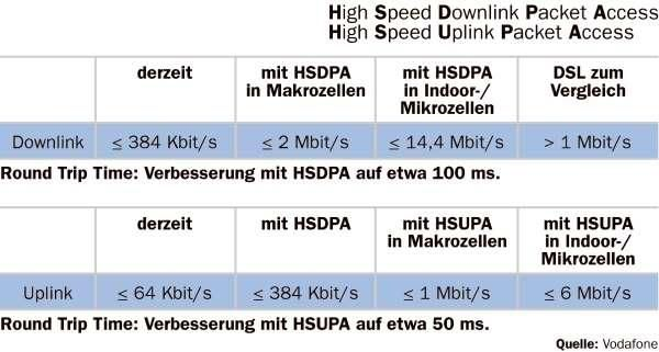 Bild Datenturbo Ab Der Cebit Können Mit Hsdpa Daten Mobil Mit Fast