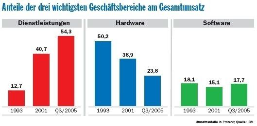 Mit seiner Dienstleistungssparte erwirtschaftete IBM im dritten Quartal 2005 bereits mehr als die Hälfte des Umsatzes. Im Geschäftsjahr 2004 lag der Konzernumsatz bei 96 Milliarden Dollar.