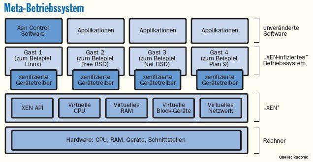"""Xen ist ein """"Virtual Machine Monitor"""", der eine Abstraktionsschicht zwischen Gast, Betriebssystem und der Hardware einzieht."""
