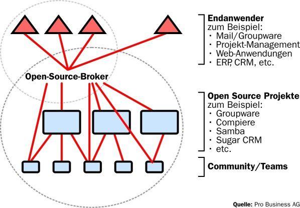 Der Open-Source-Broker muss in der Lage sein, eine hinreichend große Übereinstimmung zwischen den Interessen zweier Welten herbeizuführen.