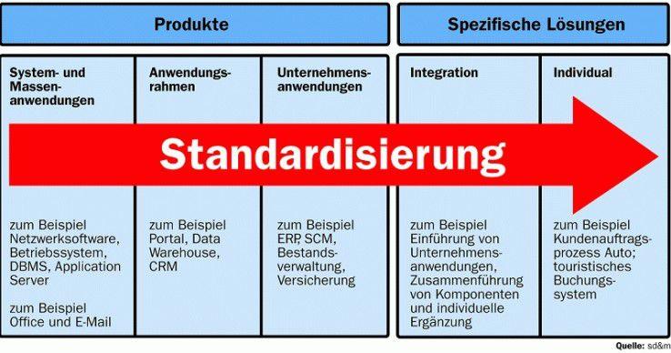 Der Grad der Standardisierung entwickelt sich auf der Zeitachse von links nach rechts weiter.