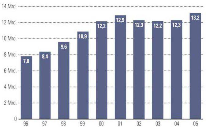 Entwicklung des Beratungsmarktes. Quelle: BDU
