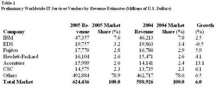 Weltweit führende IT-Service-Provider im Jahr 2005. Quelle: Gartner/Dataquest